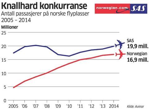 Tallene viser SAS' og Norwegians samlede trafikk på alle Avinor-flyplasser i Norge, innenriks og til og fra utlandet.